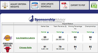 Sponsorship Advisor Results